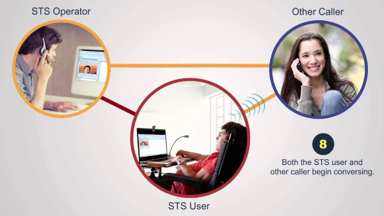 Three interconnected images show the flow of Video-assisted S T S relay. 1) An S T S operator connected to: 2) an STS user (using laptop with webcam and mic), 3) Other Caller on a standard phone. The operator sees the STS user on his own desktop computer.